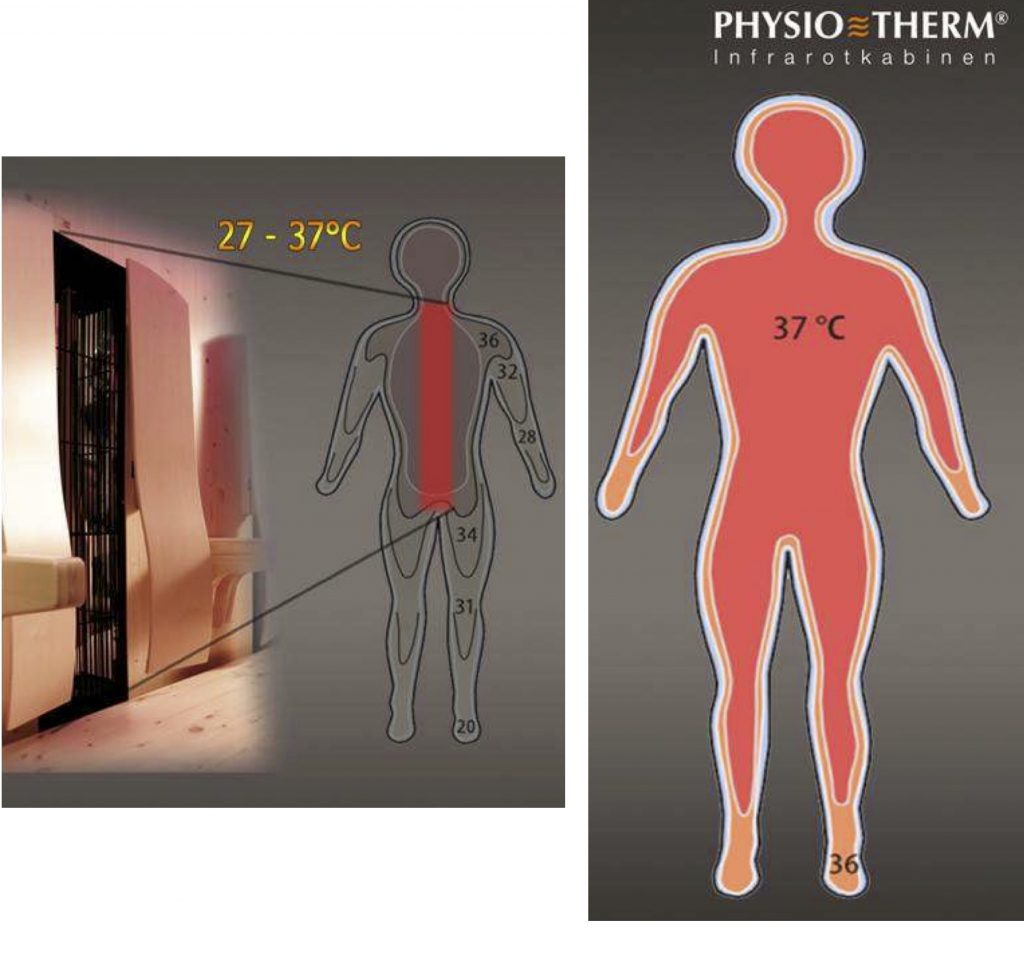 riscaldamento saune infrarossi physiotherm effettovita