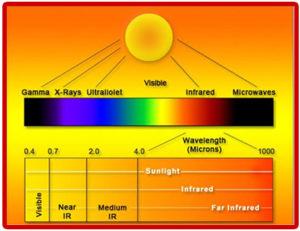 Scala raggi infrarossi effettovita