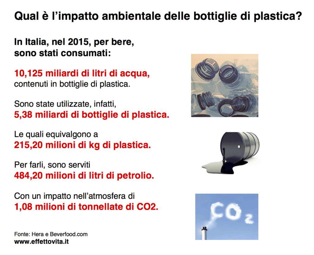 CO2 per bottiglie di plastica